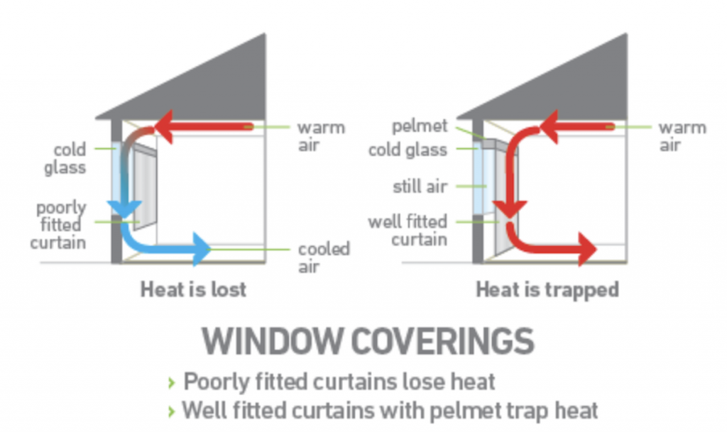 Retain-Heat-Through-Window-Coverings